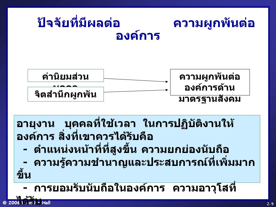 © 2006 Prentice Hall - 20 2- 20 Practical Implications for ADA Disabilities will be defined quite narrowly Employers ทำตามกฎ Employer does not have to create a new job Total employment process that results in a significantly higher percentage of a protected group being rejected for employment, placement, or promotion