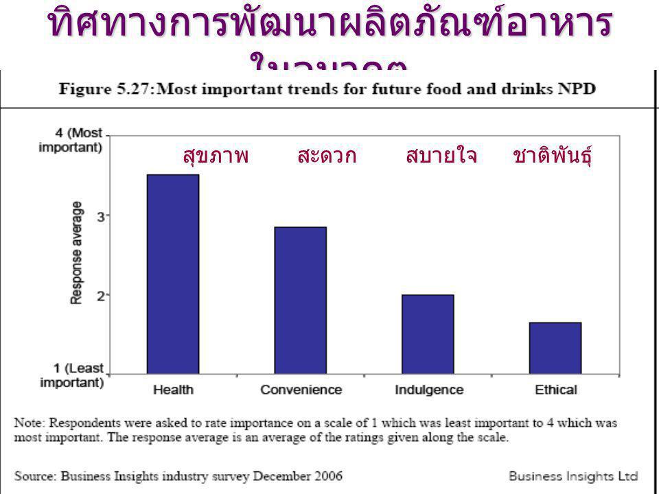 ทิศทางการพัฒนาผลิตภัณฑ์อาหาร ในอนาคต สุขภาพ สะดวก สบายใจ ชาติพันธุ์