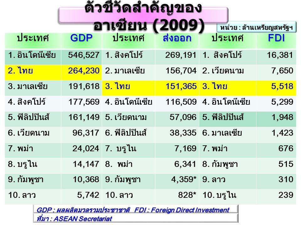 ประเทศGDP ส่งออก FDI 1. อินโดนีเซีย546,5271. สิงคโปร์269,1911.สิงคโปร์16,381 2. ไทย264,2302. มาเลเซีย156,7042. เวียดนาม7,650 3. มาเลเซีย191,6183. ไทย1