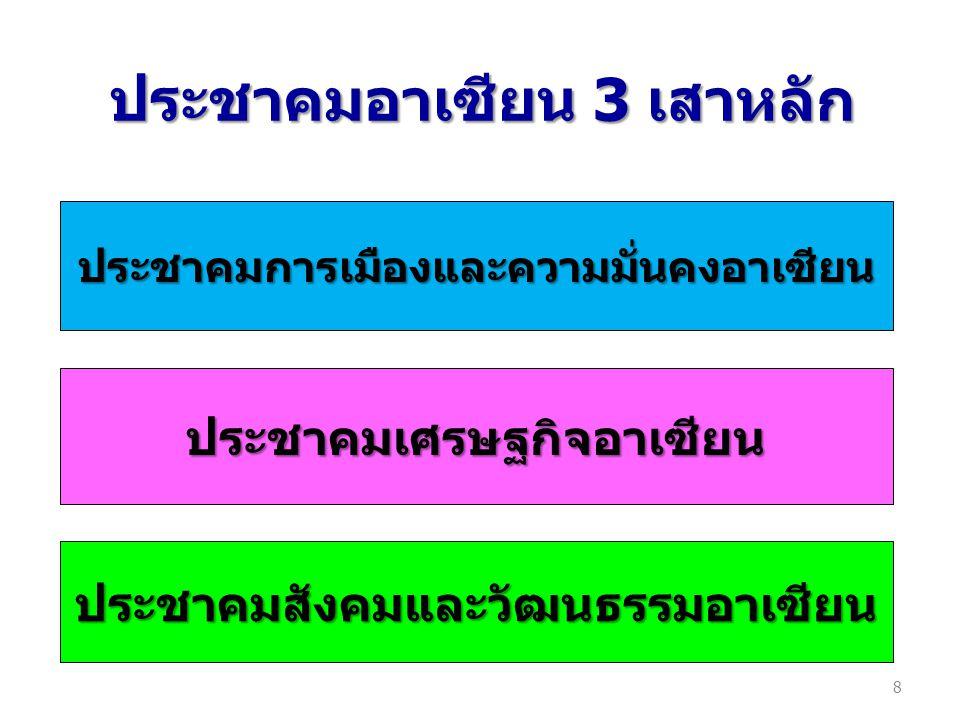 ประชาคมอาเซียน 3 เสาหลัก ประชาคมการเมืองและความมั่นคงอาเซียน ประชาคมเศรษฐกิจอาเซียน ประชาคมสังคมและวัฒนธรรมอาเซียน 8