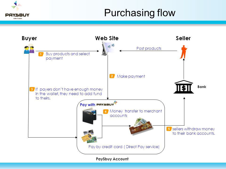 Purchasing flow sellers withdraw money to their bank accounts. BuyerWeb Site PaySbuy Account Buy products and select payment Post products Make paymen