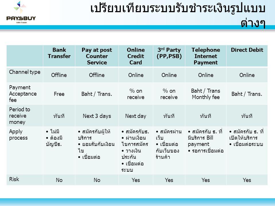 เปรียบเทียบระบบรับชำระเงินรูปแบบ ต่างๆ Bank Transfer Pay at post Counter Service Online Credit Card 3 rd Party (PP,PSB) Telephone Internet Payment Dir
