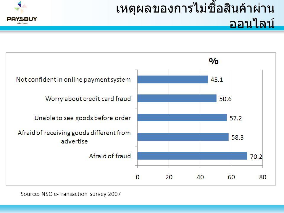 เหตุผลของการไม่ซื้อสินค้าผ่าน ออนไลน์ Source: NSO e-Transaction survey 2007