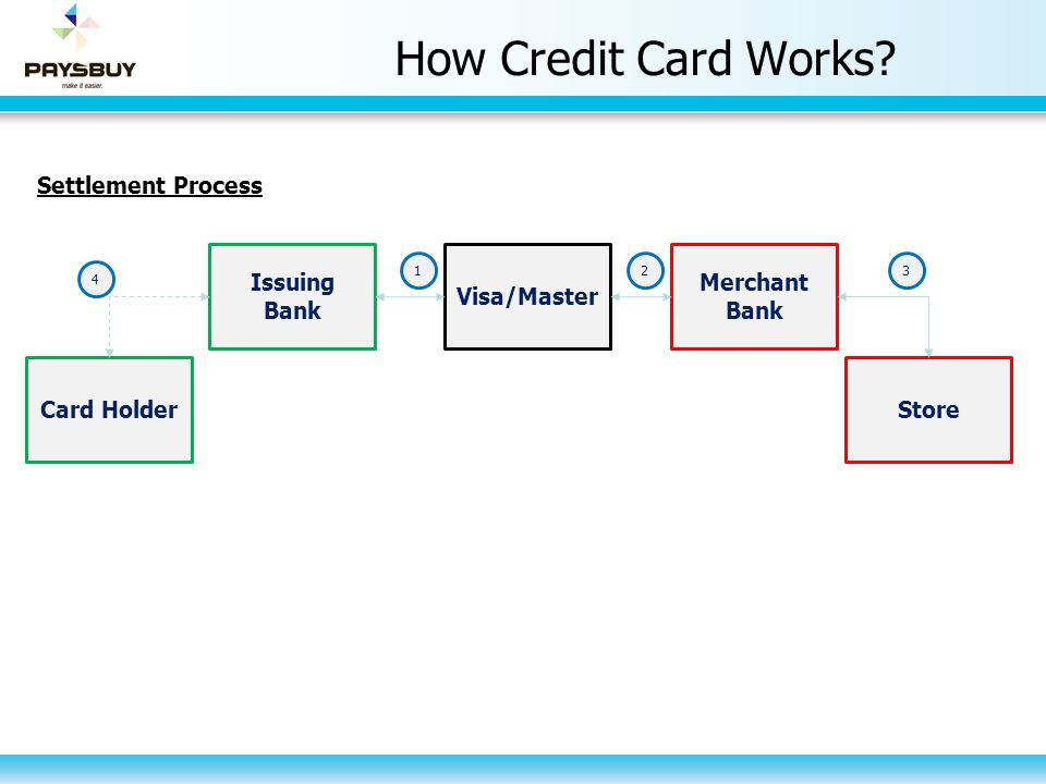 Purchasing flow sellers withdraw money to their bank accounts.