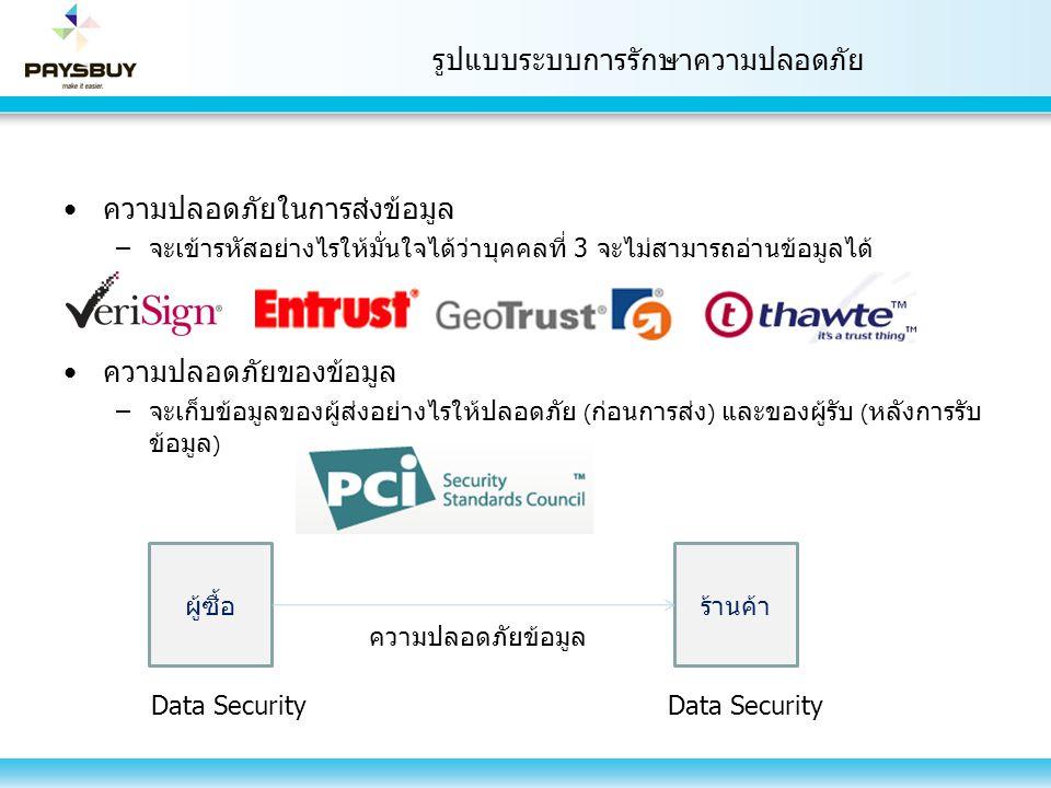 รูปแบบระบบการรักษาความปลอดภัย ความปลอดภัยในการส่งข้อมูล –จะเข้ารหัสอย่างไรให้มั่นใจได้ว่าบุคคลที่ 3 จะไม่สามารถอ่านข้อมูลได้ ความปลอดภัยของข้อมูล –จะเ
