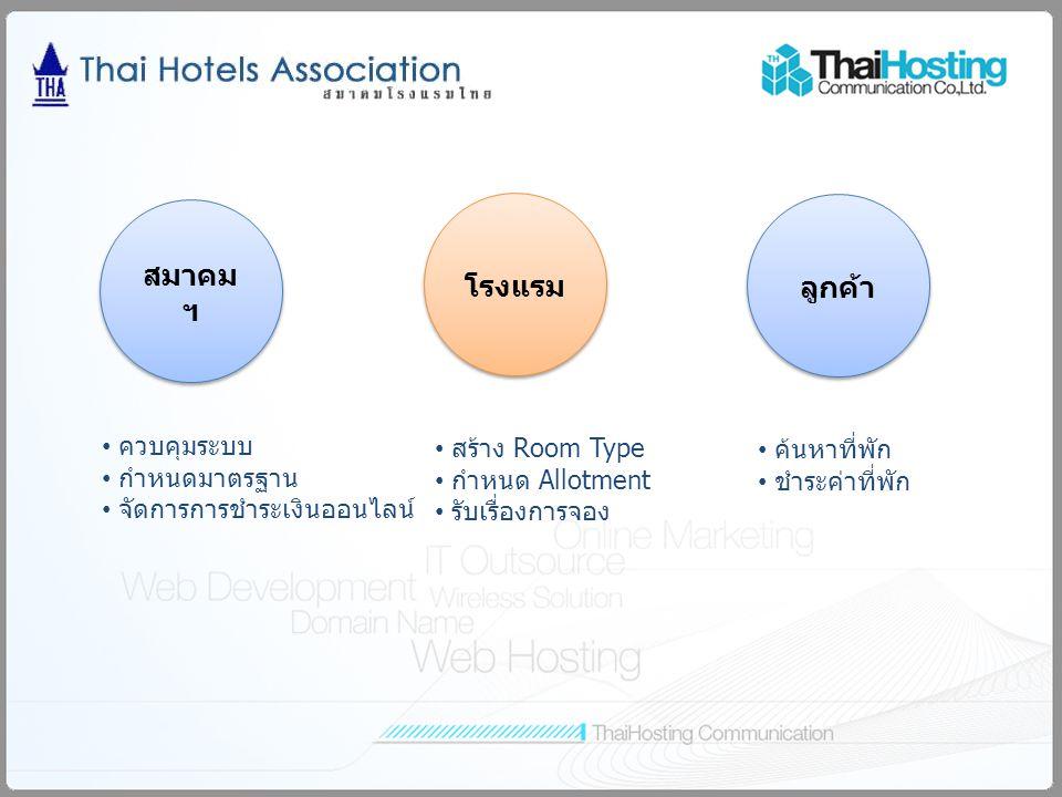 สมาคม ฯ โรงแรม ลูกค้า ควบคุมระบบ กำหนดมาตรฐาน จัดการการชำระเงินออนไลน์ สร้าง Room Type กำหนด Allotment รับเรื่องการจอง ค้นหาที่พัก ชำระค่าที่พัก