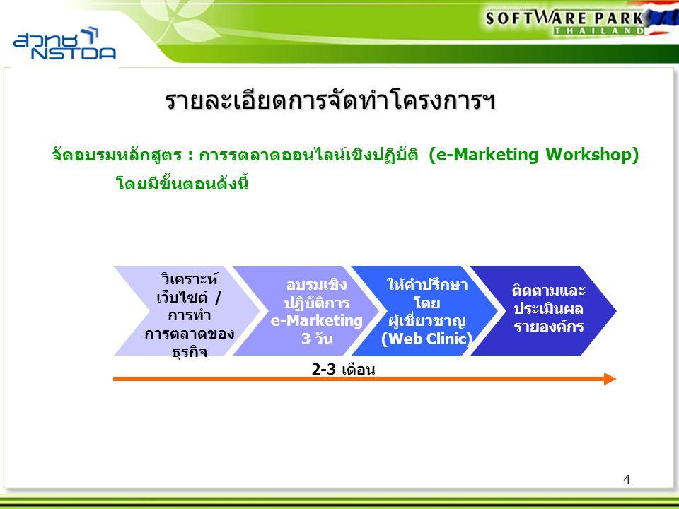 4 จัดอบรมหลักสูตร : การรตลาดออนไลน์เชิงปฏิบัติ (e-Marketing Workshop) โดยมีขั้นตอนดังนี้ รายละเอียดการจัดทำโครงการฯ วิเคราะห์ เว็บไซต์ / การทำ การตลาด