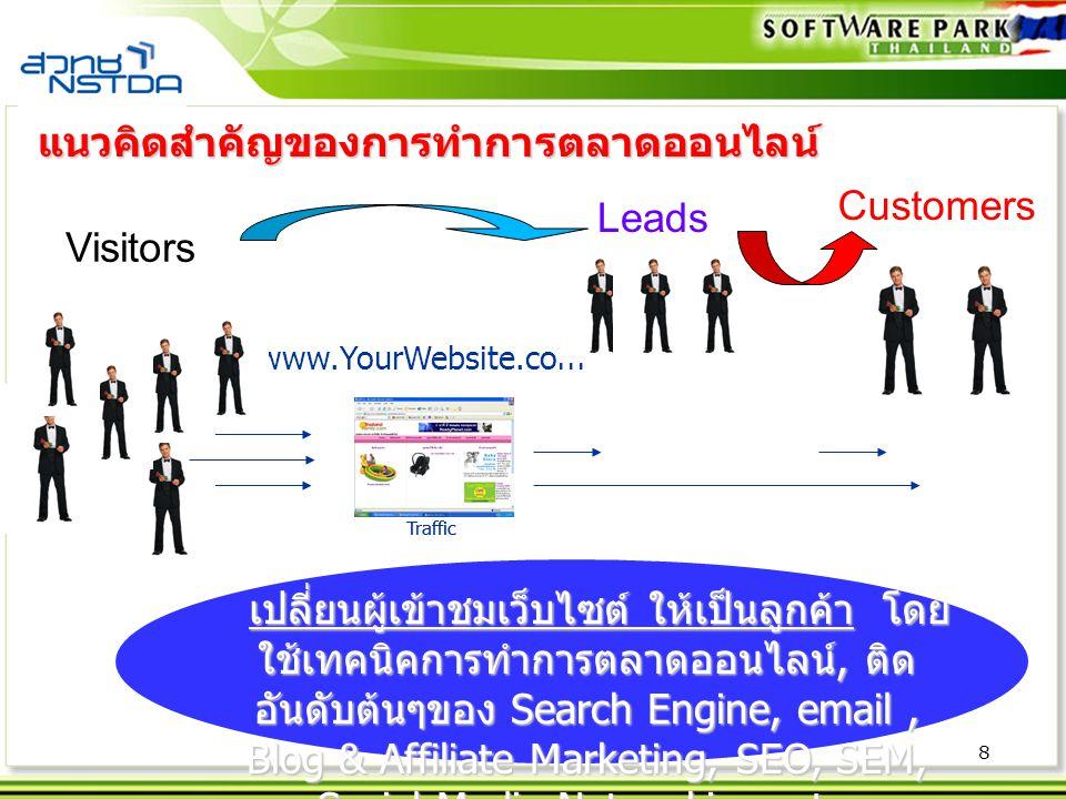 8 Traffic www.YourWebsite.com Traffic แนวคิดสำคัญของการทำการตลาดออนไลน์ Visitors Leads Customers เปลี่ยนผู้เข้าชมเว็บไซต์ ให้เป็นลูกค้า โดย ใช้เทคนิคการทำการตลาดออนไลน์, ติด อันดับต้นๆของ Search Engine, email, Blog & Affiliate Marketing, SEO, SEM, Social Media Networking, etc.