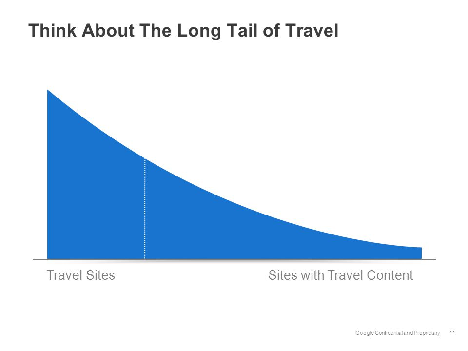 Google Confidential and Proprietary Think About The Long Tail of Travel 11 Web Results Travel SitesSites with Travel Content