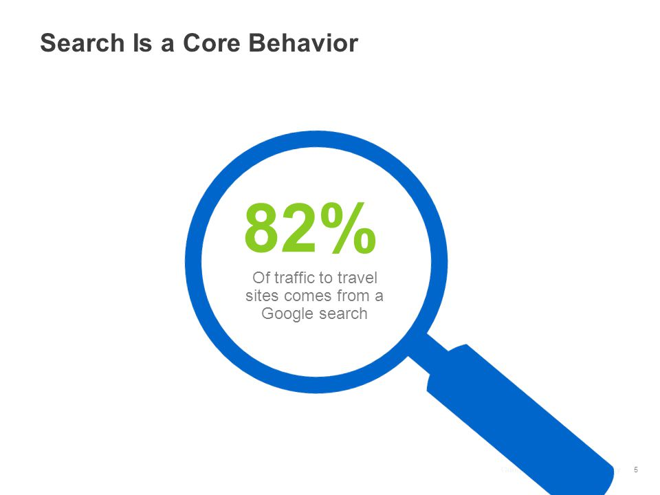 Google Confidential and Proprietary Search Is a Core Behavior Google Confidential and Proprietary 82% Of traffic to travel sites comes from a Google search 5