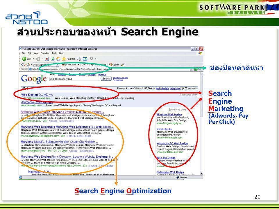20 ช่องป้อนคำค้นหา ตำแหน่งโฆษณา Search Engine Optimization Search Engine Marketing (Adwords, Pay Per Click) ส่วนประกอบของหน้า Search Engine