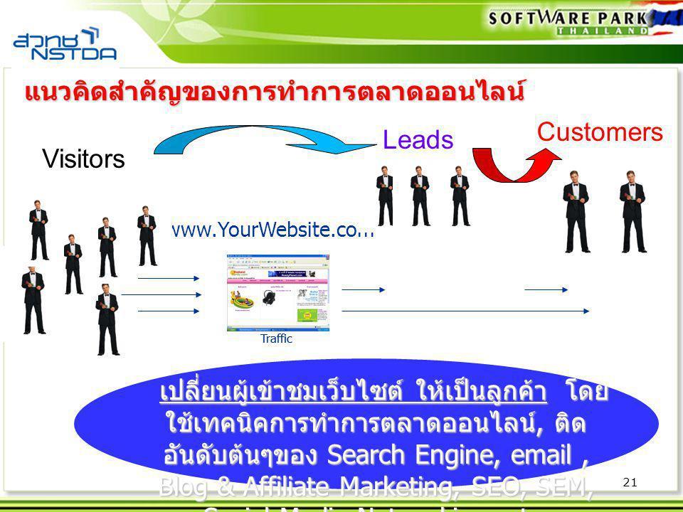 21 Traffic www.YourWebsite.com Traffic แนวคิดสำคัญของการทำการตลาดออนไลน์ Visitors Leads Customers เปลี่ยนผู้เข้าชมเว็บไซต์ ให้เป็นลูกค้า โดย ใช้เทคนิค