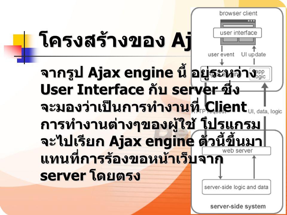 โครงสร้างของ Ajax จากรูป Ajax engine นี้ อยู่ระหว่าง User Interface กับ server ซึ่ง จะมองว่าเป็นการทำงานที่ Client การทำงานต่างๆของผู้ใช้ โปรแกรม จะไป