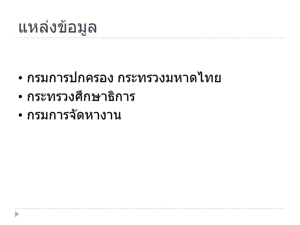 แหล่งข้อมูล กรมการปกครอง กระทรวงมหาดไทย กระทรวงศึกษาธิการ กรมการจัดหางาน
