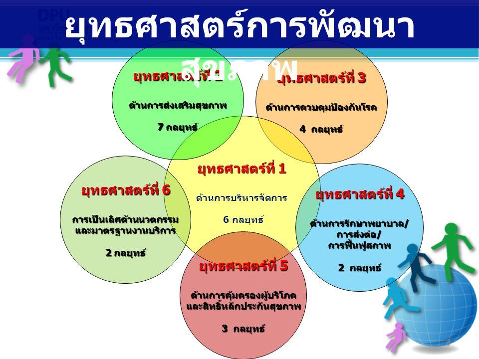 ยุทธศาสตร์ที่ 3 ด้านการควบคุมป้องกันโรค 4 กลยุทธ์ ยุทธศาสตร์ที่ 1 ด้านการบริหารจัดการ 6 กลยุทธ์ ยุทธศาสตร์ที่ 2 ด้านการส่งเสริมสุขภาพ 7 กลยุทธ์ ยุทธศาสตร์การพัฒนา สุขภาพ 3 ยุทธศาสตร์ที่ 4 ด้านการรักษาพยาบาล/การส่งต่อ/การฟื้นฟูสภาพ 2 กลยุทธ์ ยุทธศาสตร์ที่ 5 ด้านการคุ้มครองผู้บริโภคและสิทธิ์หลักประกันสุขภาพ 3 กลยุทธ์ ยุทธศาสตร์ที่ 6 การเป็นเลิศด้านนวตกรรมและมาตรฐานงานบริการ 2 กลยุทธ์