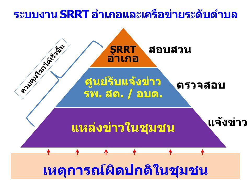 ระบบงาน SRRT อำเภอและเครือข่ายระดับตำบล เหตุการณ์ผิดปกติในชุมชน สอบสวน ตรวจสอบ แจ้งข่าว ควบคุมโรคได้เร็วขึ้น
