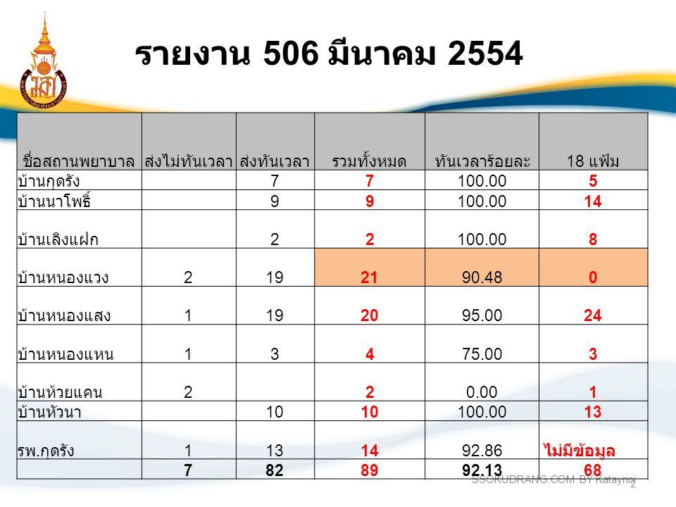 2 รายงาน 506 มีนาคม 2554 ชื่อสถานพยาบาลส่งไม่ทันเวลาส่งทันเวลารวมทั้งหมดทันเวลาร้อยละ 18 แฟ้ม บ้านกุดรัง 77100.005 บ้านนาโพธิ์ 99100.0014 บ้านเลิงแฝก 22100.008 บ้านหนองแวง 2192190.480 บ้านหนองแสง 1192095.0024 บ้านหนองแหน 13475.003 บ้านห้วยแคน 2 20.001 บ้านหัวนา 10 100.0013 รพ.