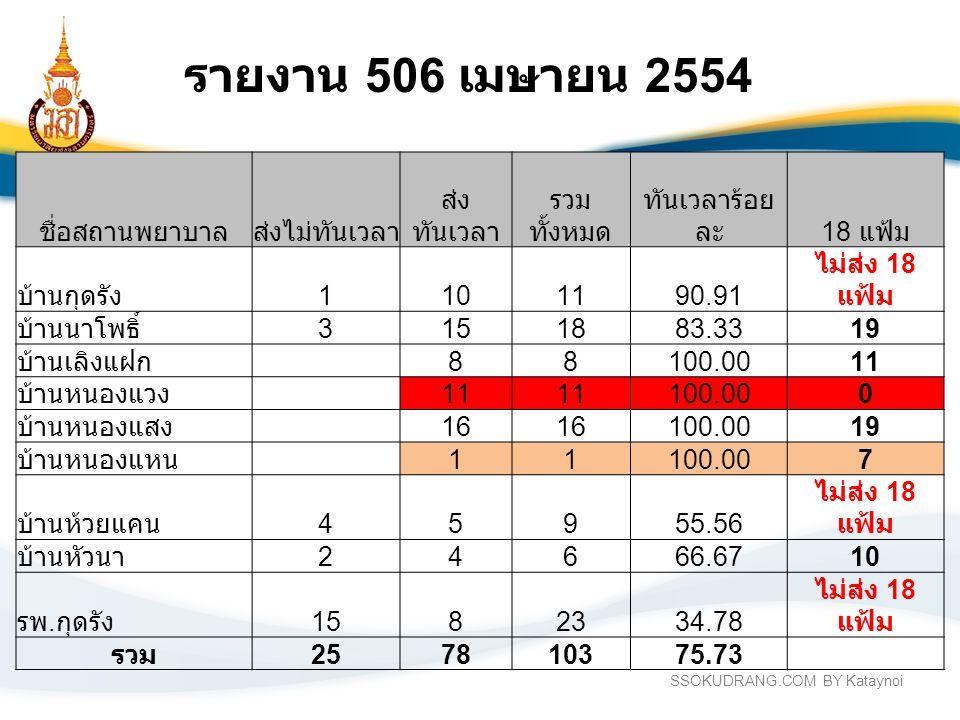 SSOKUDRANG.COM BY Kataynoi รายงาน 506 เมษายน 2554 ชื่อสถานพยาบาลส่งไม่ทันเวลา ส่ง ทันเวลา รวม ทั้งหมด ทันเวลาร้อย ละ 18 แฟ้ม บ้านกุดรัง 1101190.91 ไม่ส่ง 18 แฟ้ม บ้านนาโพธิ์ 3151883.3319 บ้านเลิงแฝก 88100.0011 บ้านหนองแวง 11 100.000 บ้านหนองแสง 16 100.0019 บ้านหนองแหน 11100.007 บ้านห้วยแคน 45955.56 ไม่ส่ง 18 แฟ้ม บ้านหัวนา 24666.6710 รพ.