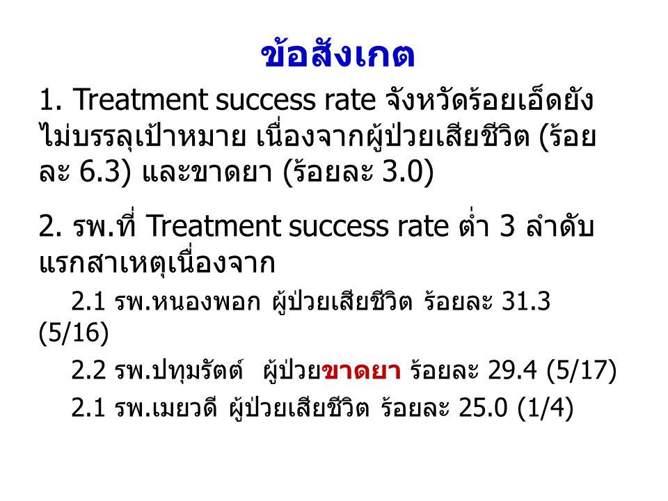 ข้อสังเกต 1. Treatment success rate จังหวัดร้อยเอ็ดยัง ไม่บรรลุเป้าหมาย เนื่องจากผู้ป่วยเสียชีวิต (ร้อย ละ 6.3) และขาดยา (ร้อยละ 3.0) 2. รพ.ที่ Treatm