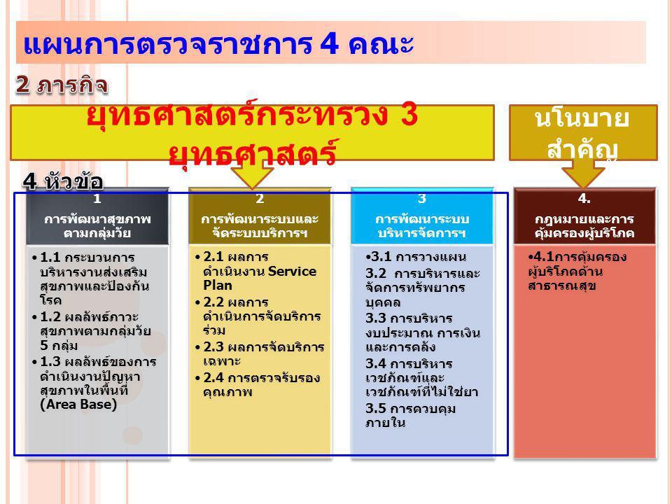 1 การพัฒนาสุขภาพ ตามกลุ่มวัย 1.1 กระบวนการ บริหารงานส่งเสริม สุขภาพและป้องกัน โรค 1.2 ผลลัพธ์ภาวะ สุขภาพตามกลุ่มวัย 5 กลุ่ม 1.3 ผลลัพธ์ของการ ดำเนินงานปัญหา สุขภาพในพื้นที่ (Area Base) 2 การพัฒนาระบบและ จัดระบบบริการฯ 2.1 ผลการ ดำเนินงาน Service Plan 2.2 ผลการ ดำเนินการจัดบริการ ร่วม 2.3 ผลการจัดบริการ เฉพาะ 2.4 การตรวจรับรอง คุณภาพ 3 การพัฒนาระบบ บริหารจัดการฯ 3.1 การวางแผน 3.2 การบริหารและ จัดการทรัพยากร บุคคล 3.3 การบริหาร งบประมาณ การเงิน และการคลัง 3.4 การบริหาร เวชภัณฑ์และ เวชภัณฑ์ที่ไม่ใช่ยา 3.5 การควบคุม ภายใน 4.
