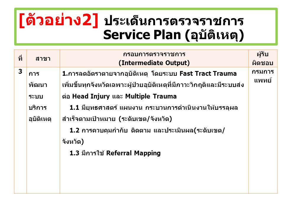 ที่สาขา กรอบการตรวจราชการ (Intermediate Output) ผู้รับ ผิดชอบ 3 การ พัฒนา ระบบ บริการ อุบัติเหตุ 1.การลดอัตราตายจากอุบัติเหตุ โดยระบบ Fast Tract Traum