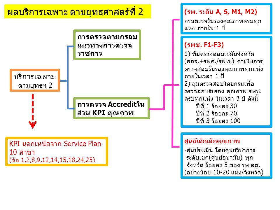 บริการเฉพาะ ตามยุทธฯ 2 การตรวจตามกรอบ แนวทางการตรวจ ราชการ การตรวจ Accreditใน ส่วน KPI คุณภาพ (รพ. ระดับ A, S, M1, M2) กรมตรวจรับรองคุณภาพครบทุก แห่ง