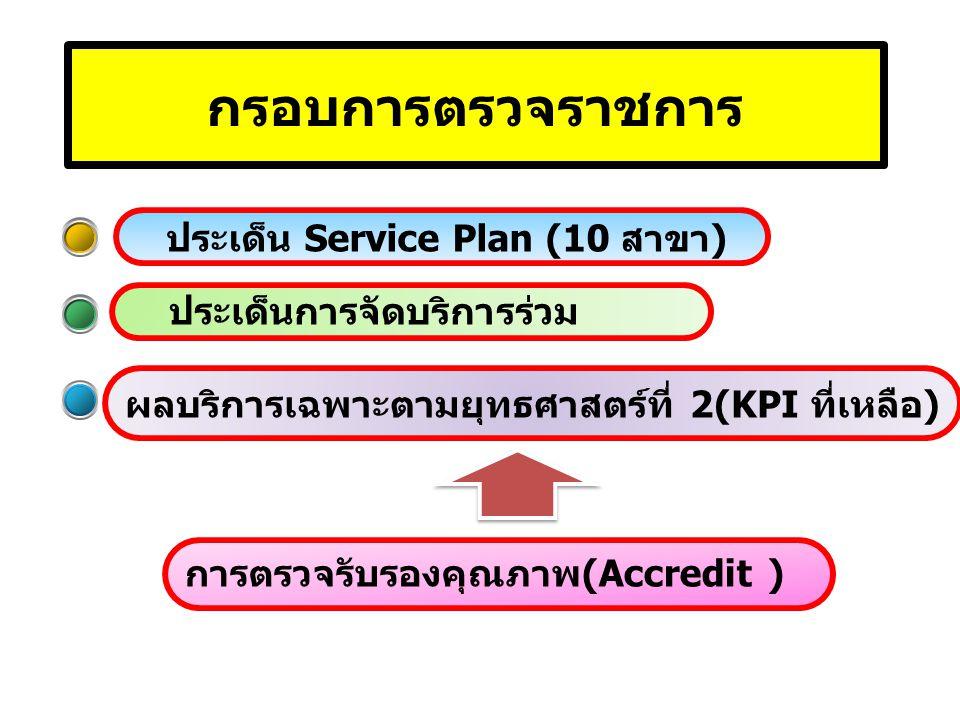 กรอบการตรวจราชการ ประเด็น Service Plan (10 สาขา) การตรวจรับรองคุณภาพ(Accredit ) ผลบริการเฉพาะตามยุทธศาสตร์ที่ 2(KPI ที่เหลือ) ประเด็นการจัดบริการร่วม