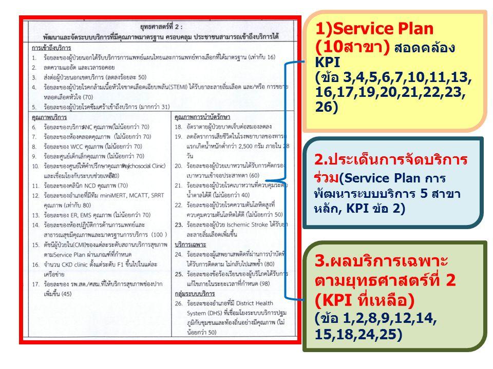3.ผลบริการเฉพาะ ตามยุทธศาสตร์ที่ 2 (KPI ที่เหลือ) (ข้อ 1,2,8,9,12,14, 15,18,24,25) 1)Service Plan (10สาขา) สอดคล้อง KPI (ข้อ 3,4,5,6,7,10,11,13, 16,17