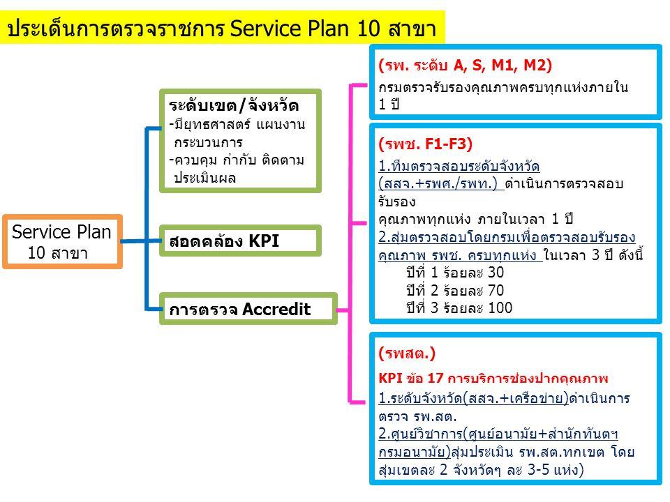 Service Plan 10 สาขา ระดับเขต/จังหวัด -มียุทธศาสตร์ แผนงาน กระบวนการ -ควบคุม กำกับ ติดตาม ประเมินผล สอดคล้อง KPI การตรวจ Accredit (รพ. ระดับ A, S, M1,