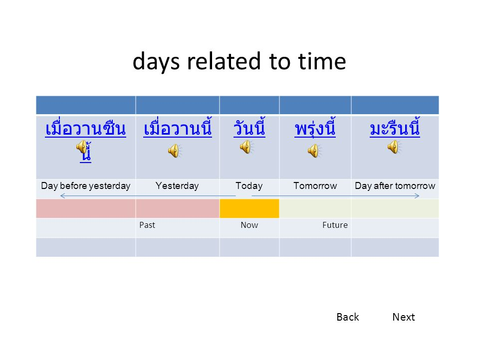 days related to time เมื่อวานซืน นี้ เมื่อวานนี้วันนี้พรุ่งนี้มะรืนนี้ Day before yesterdayYesterdayTodayTomorrowDay after tomorrow PastNowFuture BackNext
