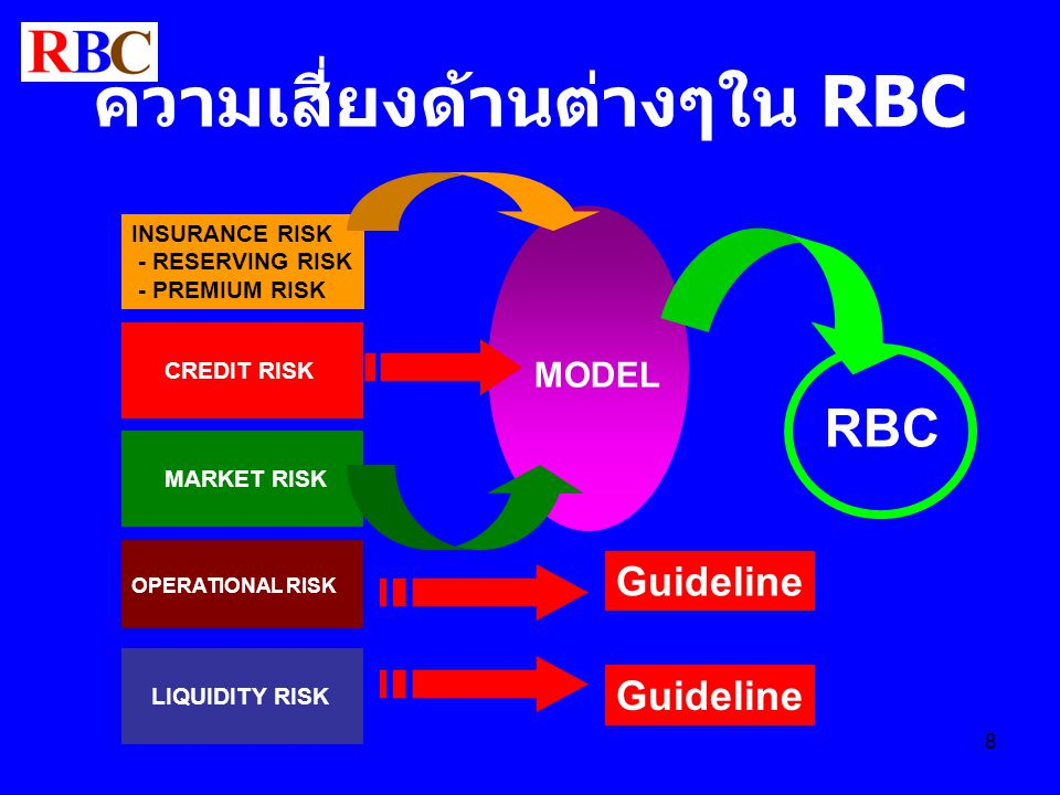 8 ความเสี่ยงด้านต่างๆใน RBC INSURANCE RISK - RESERVING RISK - PREMIUM RISK CREDIT RISK MARKET RISK MODEL RBC OPERATIONAL RISK LIQUIDITY RISK Guideline