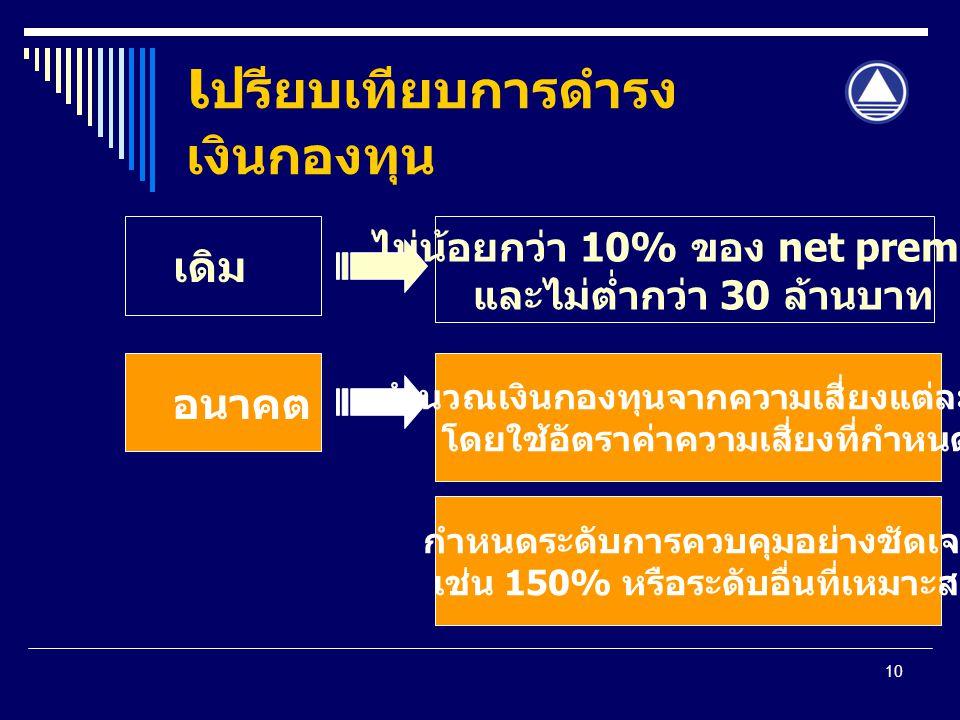 10 เ ปรียบเทียบการดำรง เงินกองทุน เดิม ไม่น้อยกว่า 10% ของ net premium และไม่ต่ำกว่า 30 ล้านบาท อนาคต คำนวณเงินกองทุนจากความเสี่ยงแต่ละด้าน โดยใช้อัตราค่าความเสี่ยงที่กำหนด กำหนดระดับการควบคุมอย่างชัดเจน เช่น 150% หรือระดับอื่นที่เหมาะสม