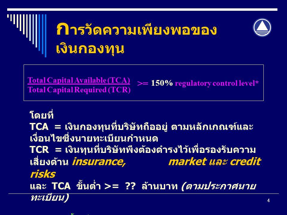 4 ก ารวัดความเพียงพอของ เงินกองทุน 150% regulatory control level* Total Capital Available (TCA) Total Capital Required (TCR) >= โดยที่ TCA = เงินกองทุ