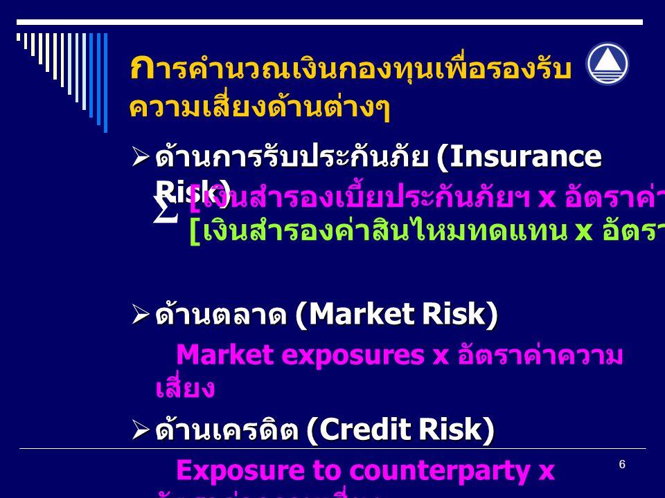 6 ก ารคำนวณเงินกองทุนเพื่อรองรับ ความเสี่ยงด้านต่างๆ  ด้านการรับประกันภัย (Insurance Risk)  ด้านตลาด (Market Risk) Market exposures x อัตราค่าความ เสี่ยง  ด้านเครดิต (Credit Risk) Exposure to counterparty x อัตราค่าความเสี่ยง [ เงินสำรองเบี้ยประกันภัยฯ x อัตราค่าความเสี่ยง ] [ เงินสำรองค่าสินไหมทดแทน x อัตราค่าความเสี่ยง ] Σ