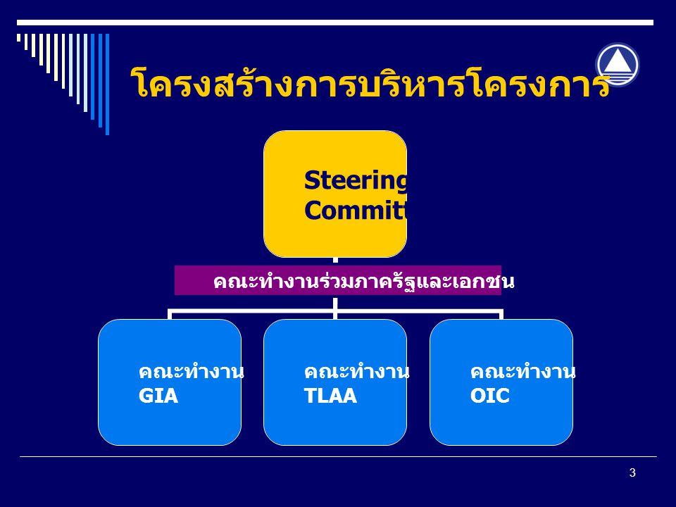 3 โครงสร้างการบริหารโครงการ Steering Committee คณะทำงาน GIA คณะทำงาน TLAA คณะทำงาน OIC คณะทำงานร่วมภาครัฐและเอกชน