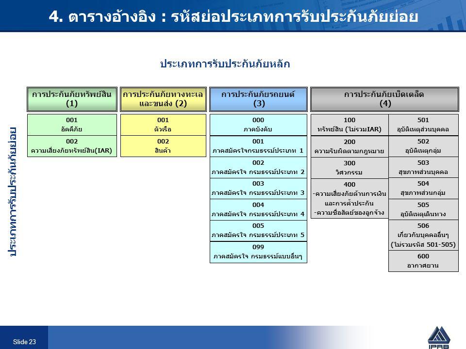 Slide 23 4. ตารางอ้างอิง : รหัสย่อประเภทการรับประกันภัยย่อย ประเภทการรับประกันภัยหลัก การประกันภัยทรัพย์สิน (1) การประกันภัยทางทะเล และขนส่ง (2) การปร