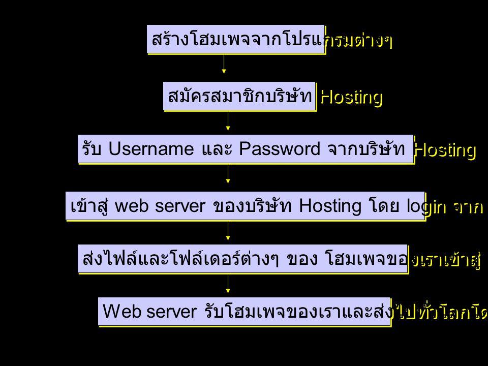 สร้างโฮมเพจจากโปรแกรมต่างๆ สมัครสมาชิกบริษัท Hosting รับ Username และ Password จากบริษัท Hosting ในอีเมล์ของเรา เข้าสู่ web server ของบริษัท Hosting โ