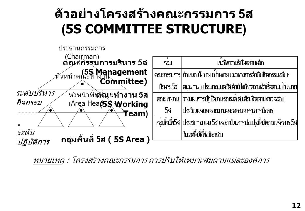 12 ตัวอย่างโครงสร้างคณะกรรมการ 5 ส (5S COMMITTEE STRUCTURE) ประธานกรรมการ (Chairman) คณะกรรมการบริหาร 5 ส (5S Management Committee) หัวหน้าคณะทำงาน หั