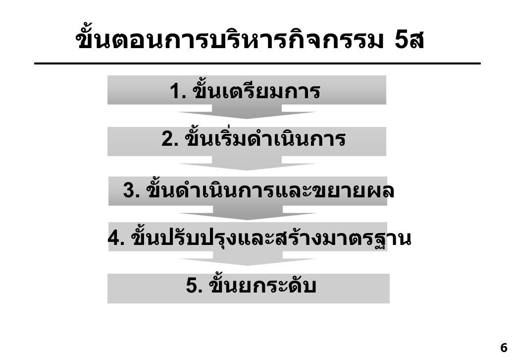 6 ขั้นตอนการบริหารกิจกรรม 5 ส 1. ขั้นเตรียมการ 2. ขั้นเริ่มดำเนินการ 3. ขั้นดำเนินการและขยายผล 4. ขั้นปรับปรุงและสร้างมาตรฐาน 5. ขั้นยกระดับ