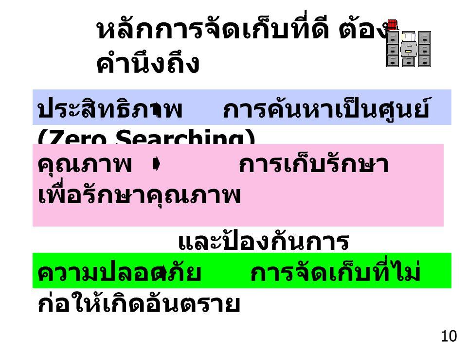 Thailand Productivity Institute 10 หลักการจัดเก็บที่ดี ต้อง คำนึงถึง ประสิทธิภาพ การค้นหาเป็นศูนย์ (Zero Searching) คุณภาพ การเก็บรักษา เพื่อรักษาคุณภ