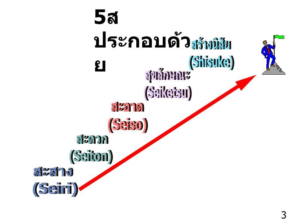 Thailand Productivity Institute 4 การแยกของที่จำเป็นออก จากของที่ไม่จำเป็น และขจัด ของที่ไม่จำเป็นออกไป นิยามของ สะสาง