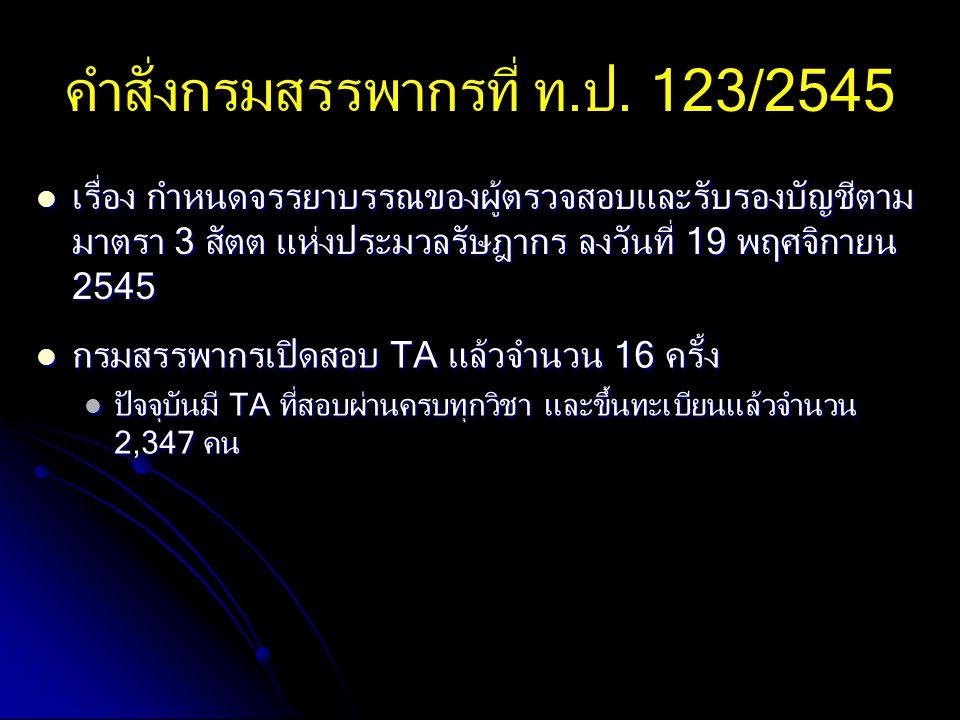 คำสั่งกรมสรรพากรที่ ท.ป. 123/2545 เรื่อง กำหนดจรรยาบรรณของผู้ตรวจสอบและรับรองบัญชีตาม มาตรา 3 สัตต แห่งประมวลรัษฎากร ลงวันที่ 19 พฤศจิกายน 2545 เรื่อง