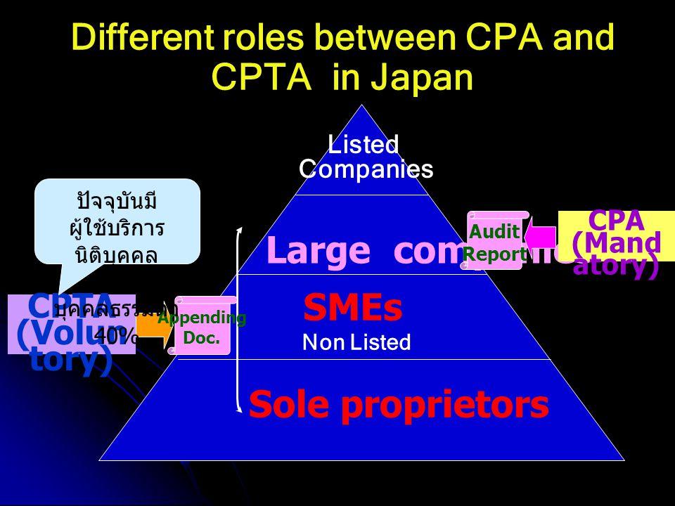 CPA CPTA ปฏิบัติงานเกี่ยวกับการ ตรวจสอบบัญชีและงบ การเงินของกิจการ เพื่อ รับรองความถูกต้อง ข้อแตกต่างระหว่าง CPA และ CPTA ในประเทศญี่ปุ่น ปฏิบัติงานทางด้านภาษี อากร เช่น ให้คำแนะนำ เกี่ยวกับภาษีอากร จัดทำ เอกสารต่าง ๆ เกี่ยวกับ ภาษีอากร ข้อห้ามของการปฏิบัติงาน 1.