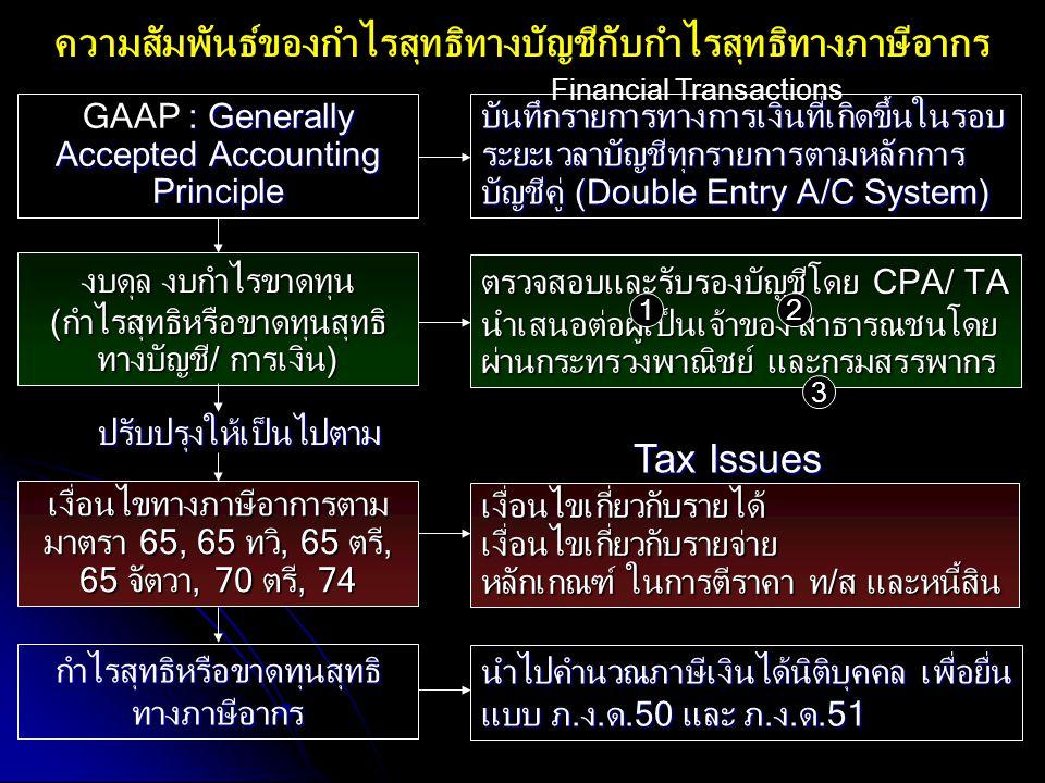 ความสัมพันธ์ของกำไรสุทธิทางบัญชีกับกำไรสุทธิทางภาษีอากร : Generally Accepted Accounting Principle GAAP : Generally Accepted Accounting Principle บันทึ