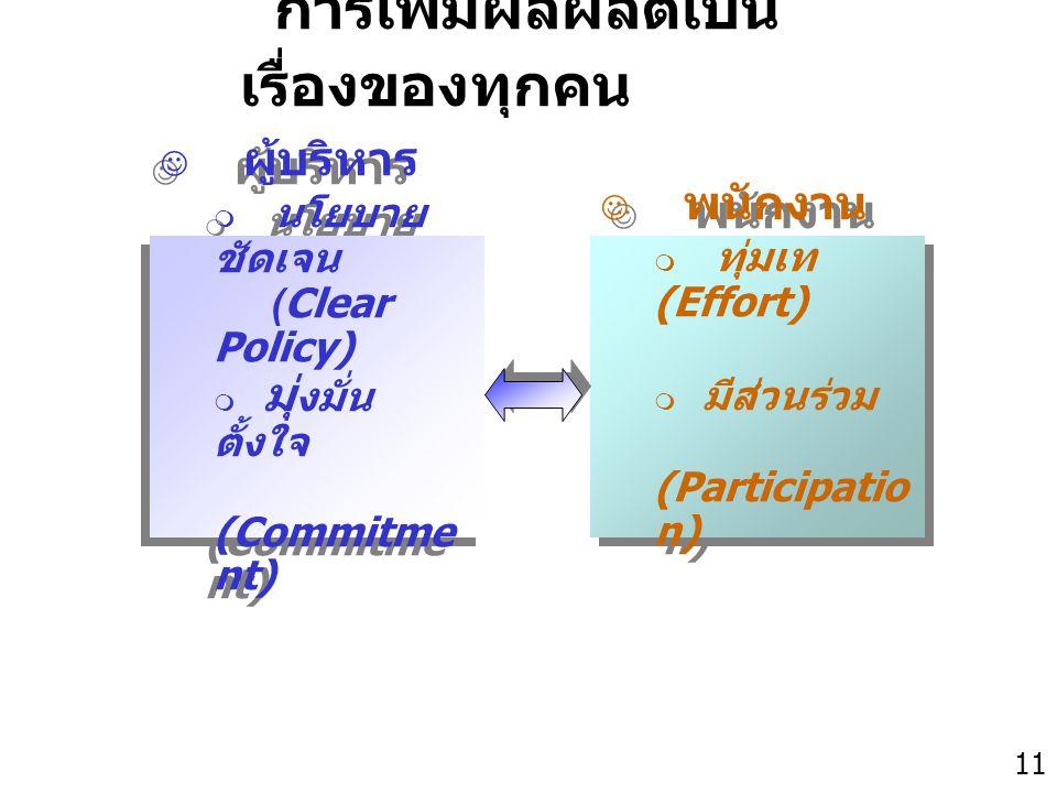 Thailand Productivity Institute 11 การเพิ่มผลผลิตเป็น เรื่องของทุกคน ผู้บริหาร  นโยบาย ชัดเจน (Clear Policy)  มุ่ งมั่น ตั้งใจ (Commitme nt) ผู้บริห