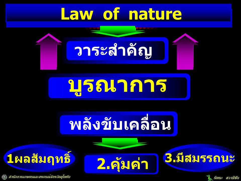 บูรณาการ 1ผลสัมฤทธิ์ วาระสำคัญ 3.มีสมรรถนะ พลังขับเคลื่อน 2.คุ้มค่า Law of nature