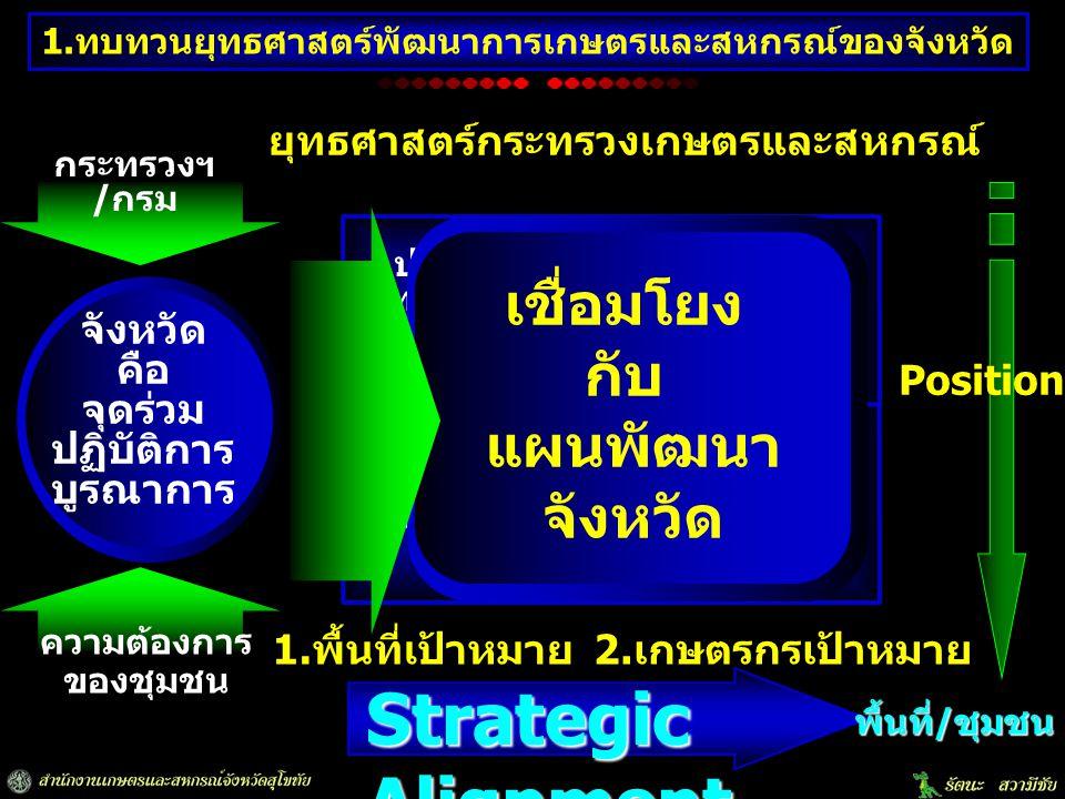 ประเด็น ยุทธศาสตร์ ที่ 2 Vision วิสัยทัศน์ ประเด็น ยุทธศาสตร์ ที่ 1 ประเด็น ยุทธศาสตร์ ที่ 3 ประเด็น ยุทธศาสตร์ ที่ 4 ยุทธศาสตร์กระทรวงเกษตรและสหกรณ์