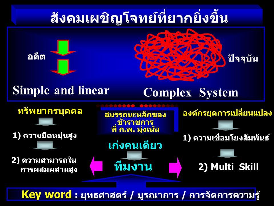 สังคมเผชิญโจทย์ที่ยากยิ่งขึ้น Simple and linear Complex System อดีต ปัจจุบัน ทรัพยากรบุคคล 1) ความยืดหยุ่นสูง 2) ความสามารถใน การผสมผสานสูง องค์กรยุคก