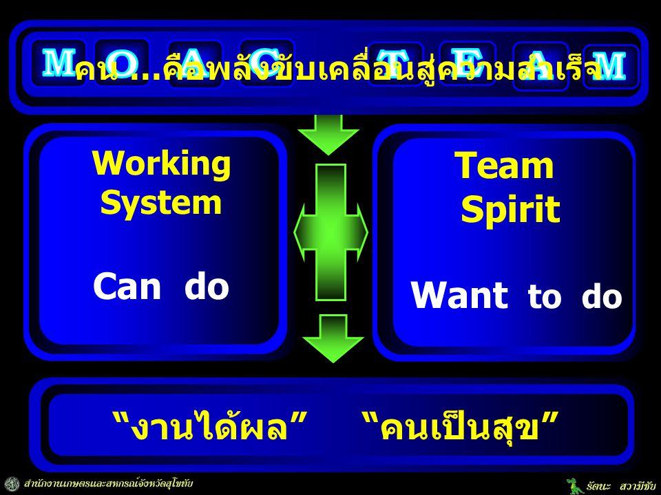 """""""งานได้ผล"""" """"คนเป็นสุข"""" Working System Team Spirit Can do Want to do คน …คือพลังขับเคลื่อนสู่ความสำเร็จ"""
