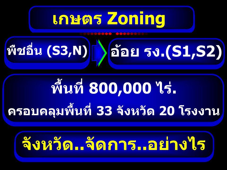 เกษตร Zoning จังหวัด..จัดการ..อย่างไร ข้าว (S3,N)อ้อย รง.(S1,S2) พื้นที่ 800,000 ไร่. ครอบคลุมพื้นที่ 33 จังหวัด 20 โรงงาน พืชอื่น (S3,N)